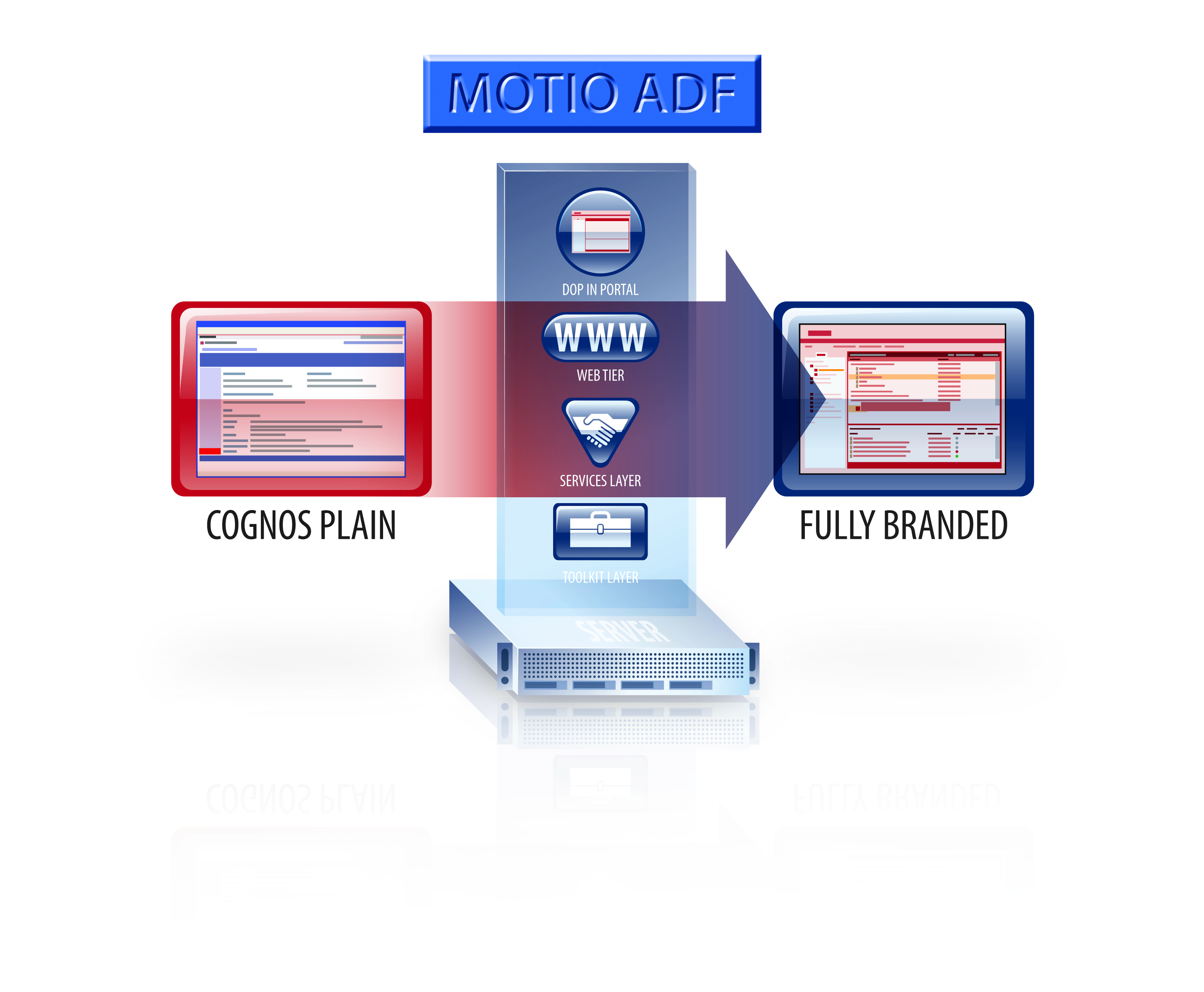 ADF software functionality diagram illustration