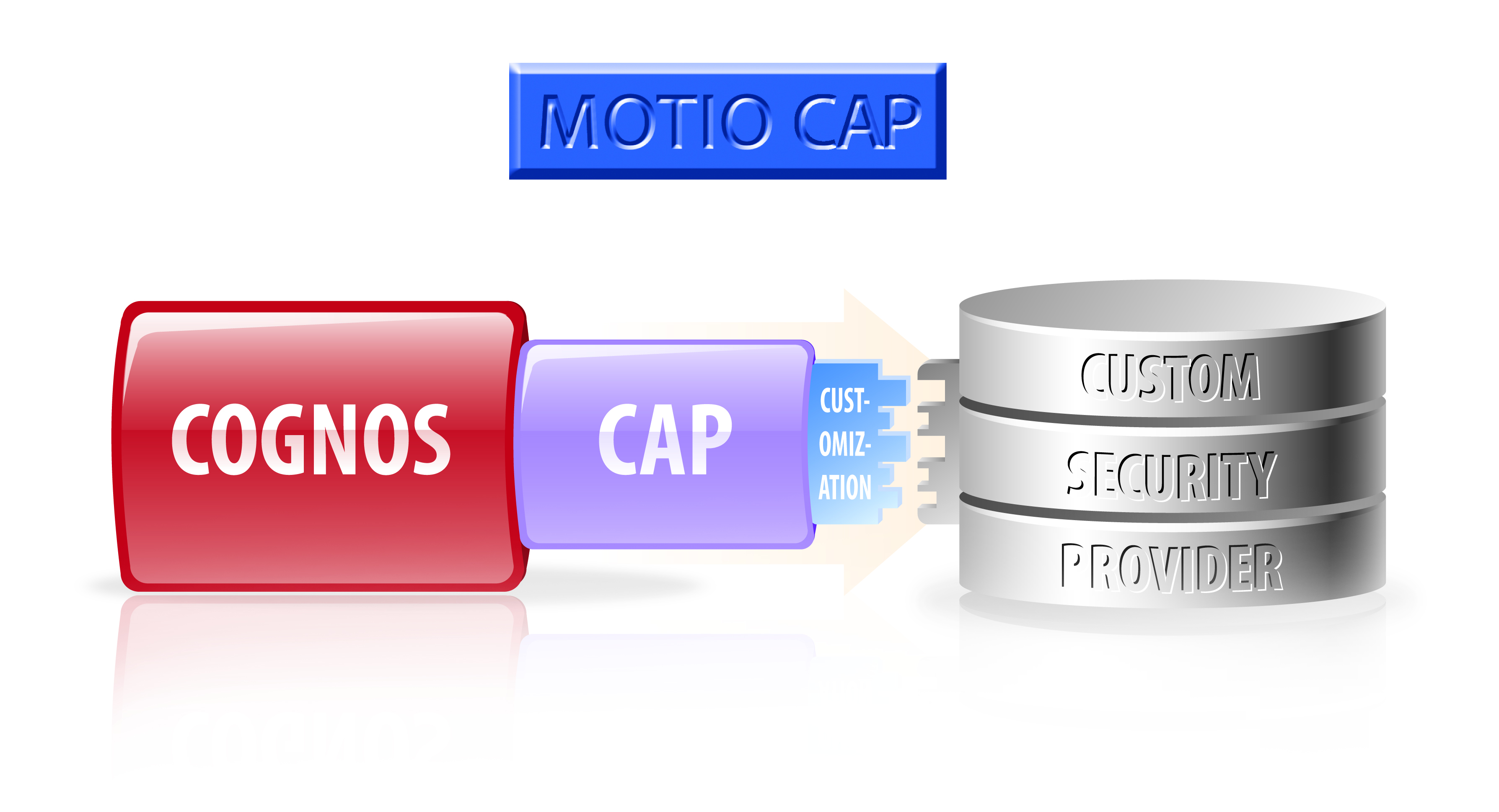 CAP software functionality diagram illustration