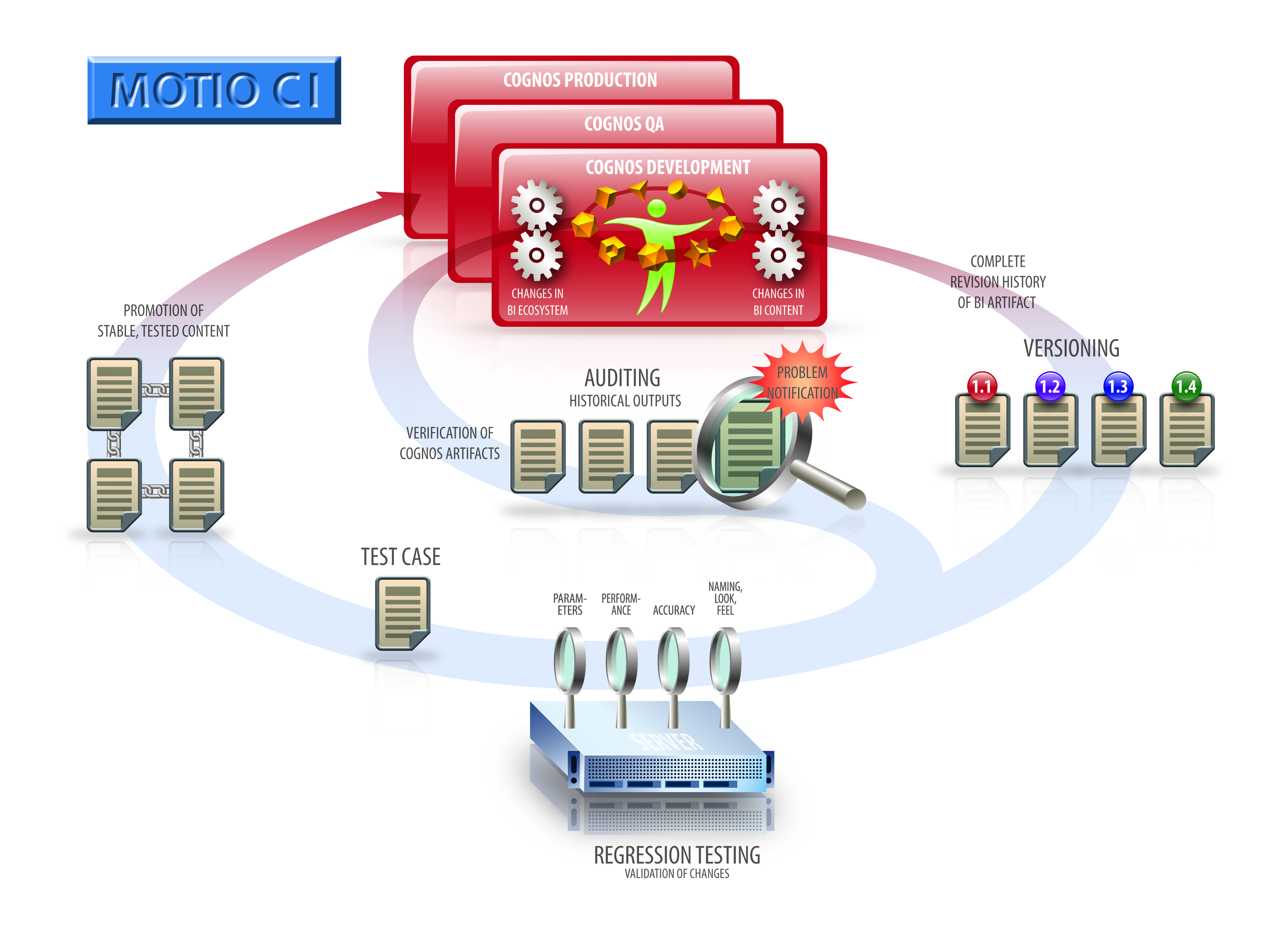 BI security software functionality diagram illustration